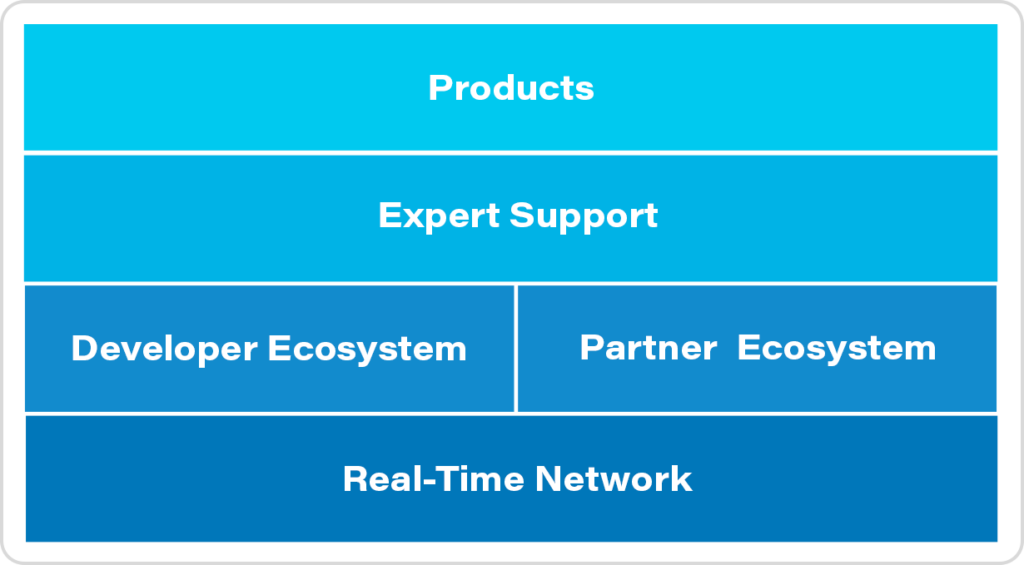 """Diagram of stacked blocked. Top block reads """"Products"""". Second block reads """"Expert Support"""". There are two blocks on the third row; the first of which reads """"Developer Ecosystem"""", and the second reads """"Partner Ecosystem"""". The bottom block reads """"Real-Time Network""""."""
