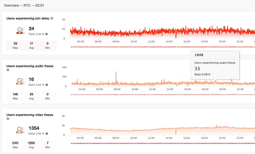 Chart, analysis of users experiencing Join Delay, Audio Freeze and Video Freeze