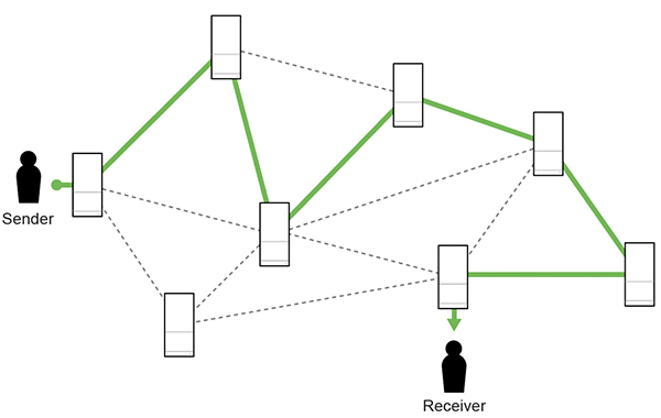 Figure 1: ISP agreements and other factors can subject packets sent over the public internet to convoluted routing