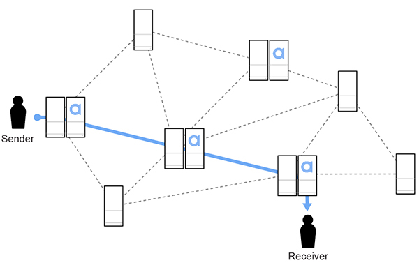 Figure 2: Agora overlays the public internet with co-located servers (SFUs) connected by a dynamic virtual network to ensure the most efficient routes