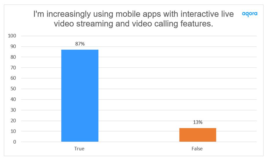 Gen Z Interest in Real-Time Engagement Soars screenshot 1