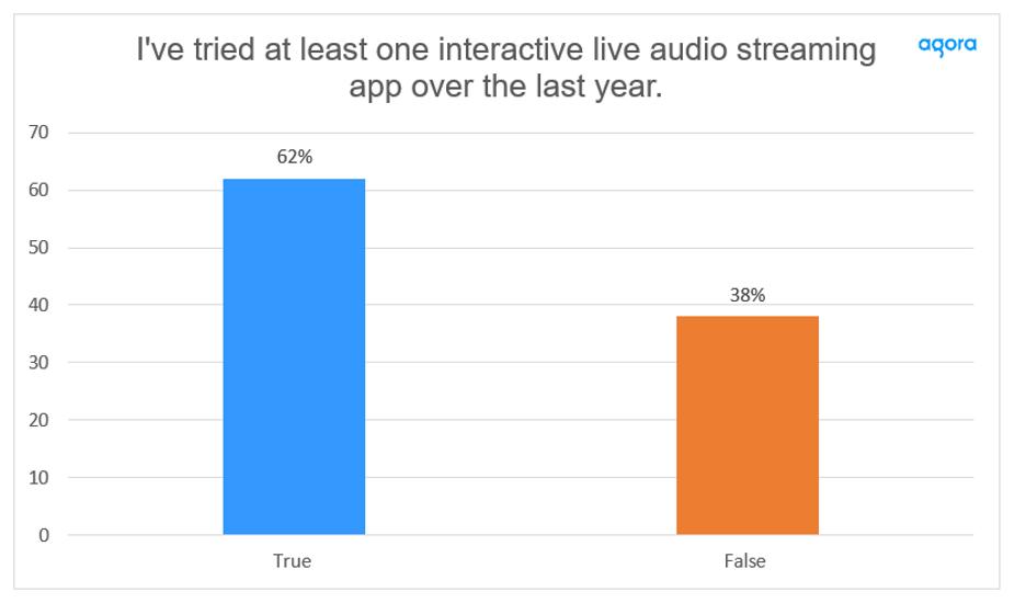 Gen Z Interest in Real-Time Engagement Soars screenshot 2