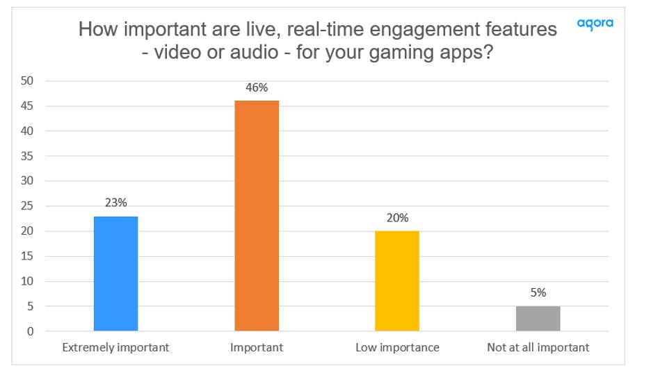 Gen Z Interest in Real-Time Engagement Soars screenshot 3