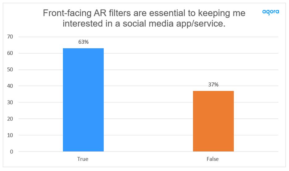 Gen Z Interest in Real-Time Engagement Soars screenshot 5